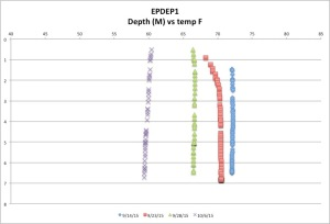 EPDEP1temp10-06-15