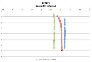 EPDEP1temp9-28-15