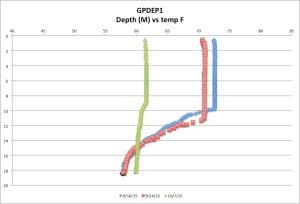 GPDEP1%RDO10:07:15