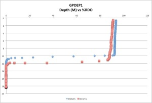 GPDEP1%RDO9-24-15