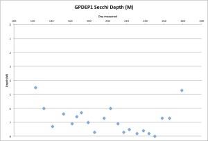 GPDEP1Secchi10-07-15