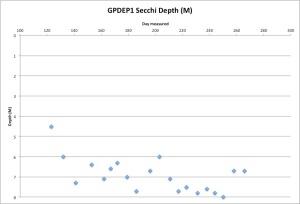GPDEP1Secchi9-24-15