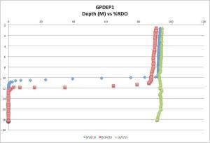 GPDEP1temp10-07-15