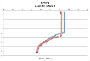GPDEP1temp9-24-15