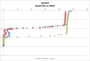 GPDEP2%RDO10-07-15