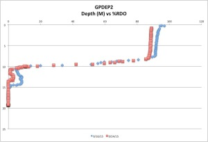 GPDEP2%RDO9-24-15