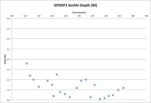 GPDEP2Secchi9-24-15