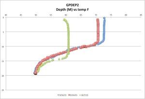 GPDEP2temp10-07-15