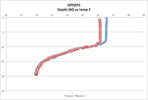 GPDEP2temp9-24-15