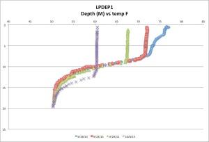 LPDEP1temp10-08-17