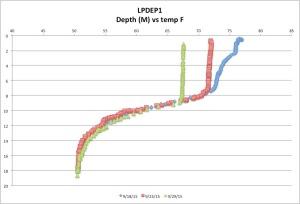 LPDEP1temp9-29-15
