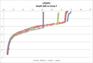 LPDEP2temp10-08-15