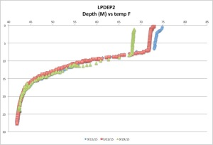 LPDEP2temp9-29-15