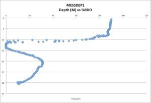 MESSDEP1%RDO9-22-15