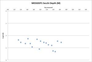 MESSDEP1Secchi9-22-15