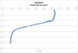 MESSDEP1temp9-22-15
