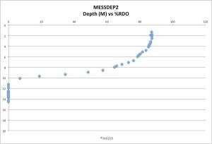 MESSDEP2%RDO9-22-15