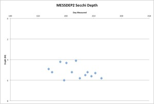 MESSDEP2Secchi9-22-165