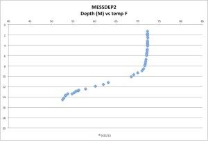 MESSDEP2temp9-22-15