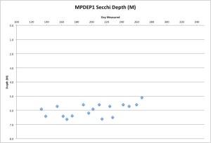 MPDEP1Secchi9-25-15