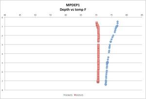 MPDEP1temp9-25-15