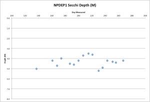 NPDEP1Secchi9-25-15