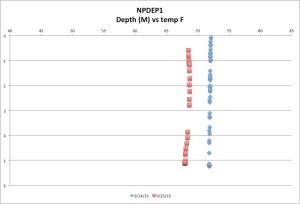 NPDEP1TEMP9-25-15
