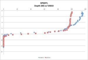 SPDEP1%RDO9-25-15