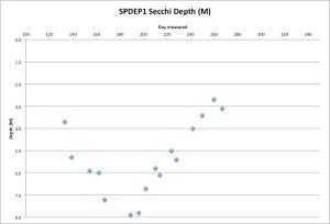 SPDEP1Secchi9-25-15
