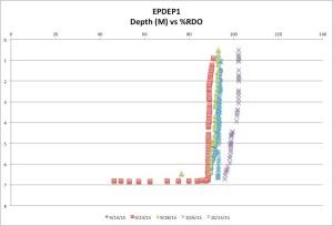 EPDEP1%RDO10-15-15