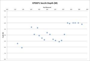 EPDEP1Secchi10-15-15
