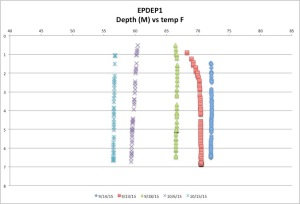 EPDEP1temp10-15-15