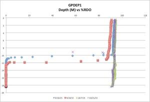 GPDEP1%RDO10-21-15