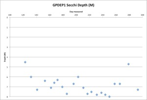GPDEP1Secchi10-21-15