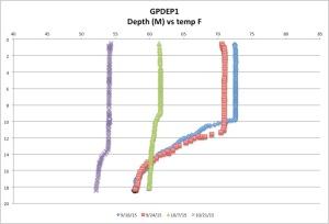 GPDEP1temp10-21-15