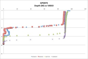 GPDEP2%RDO10-20-15