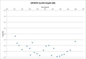 GPDEP2Secchi10-20-15