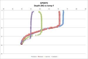 GPDEP2temp10-20-15