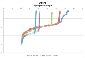LPDEP1temp10-13-15