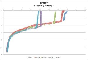 LPDEP2temp10-13-15