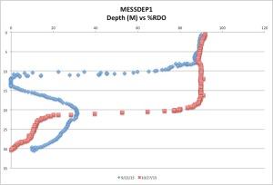 MESSDEP1%RDO10-27-15