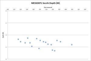 MESSDEP1Secchi10-27-15