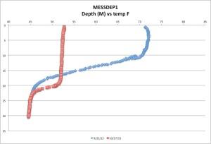 MESSDEP1temp10-27-15