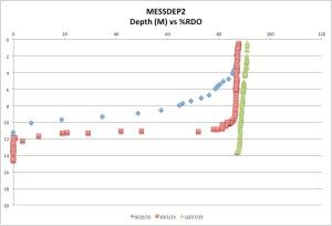 MESSDEP2%RDO10-27-15