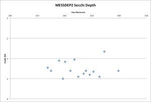 MESSDEP2Secchi10-27-15