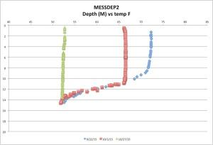 MESSDEP2temp10-27-15