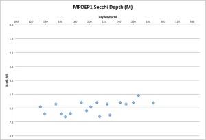 MPDEP1Secchi10-15-15