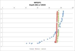 MPDEP%RDO10-15-15
