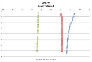 MPDEPtemp10-15-15