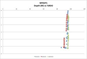 NPDEP1%RDO10-24-15